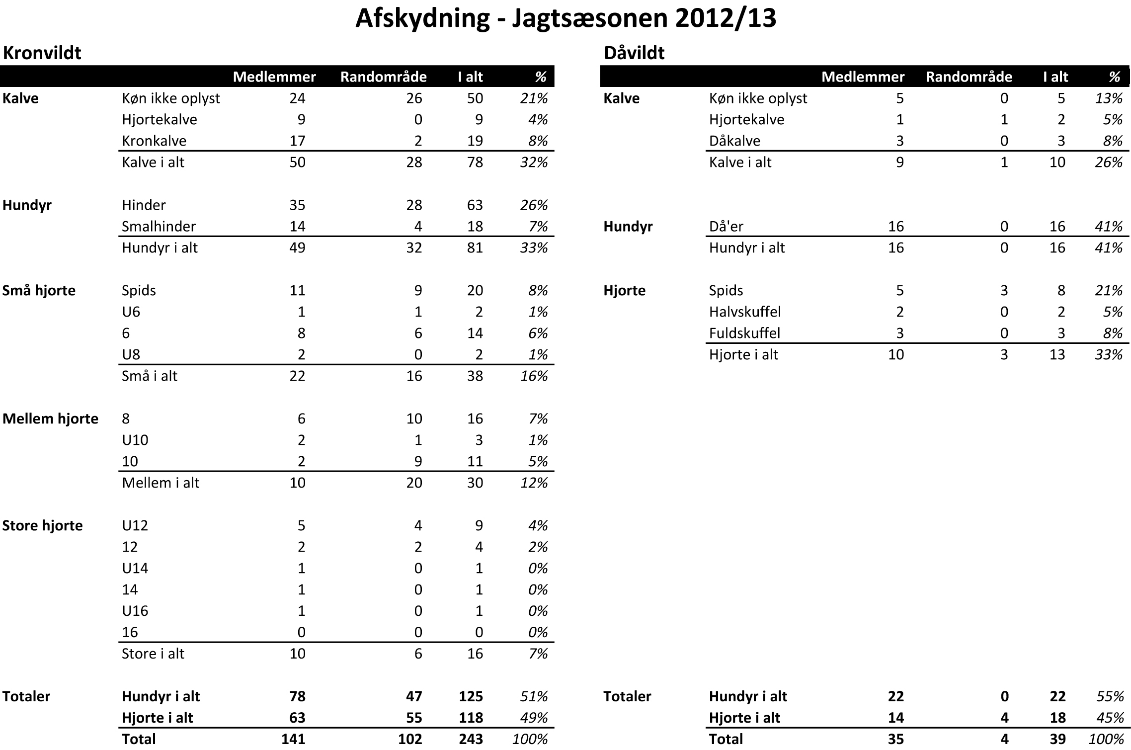 Udbytte 2012-13