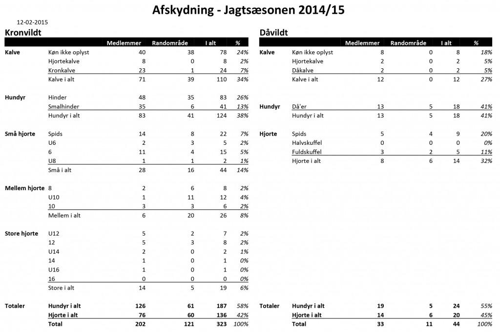 Samlet afskydning for 2014-15