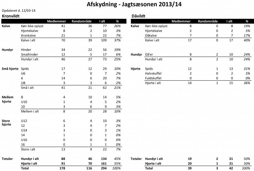 Udbytte 2013-14 - total 120314
