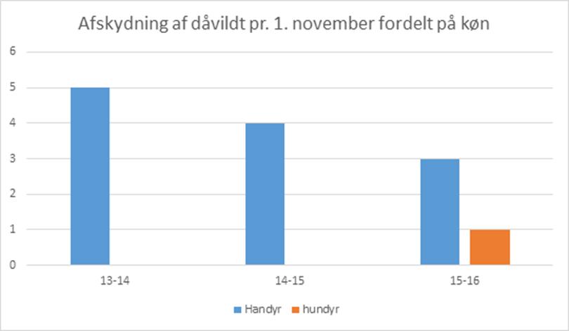 Dåvildt pr. 1. nov. 2015