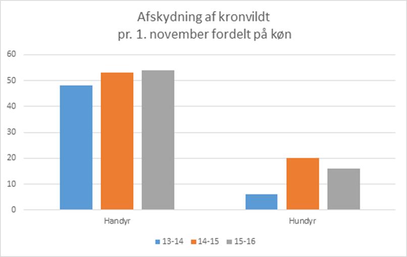 Kronvildt pr. 1. nov. 2015